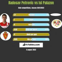 Radosav Petrovic vs Isi Palazon h2h player stats