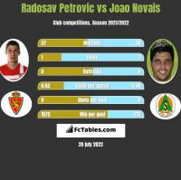 Radosav Petrovic vs Joao Novais h2h player stats