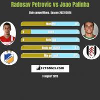 Radosav Petrovic vs Joao Palinha h2h player stats