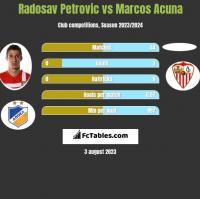 Radosav Petrovic vs Marcos Acuna h2h player stats