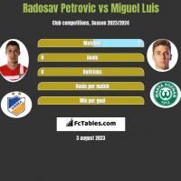 Radosav Petrovic vs Miguel Luis h2h player stats