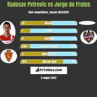 Radosav Petrovic vs Jorge de Frutos h2h player stats