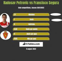 Radosav Petrovic vs Francisco Segura h2h player stats