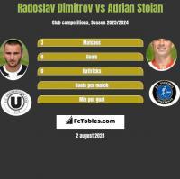 Radoslav Dimitrov vs Adrian Stoian h2h player stats