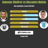 Radoslav Dimitrov vs Alexandru Mateiu h2h player stats