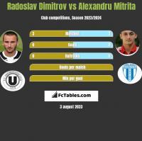 Radoslav Dimitrov vs Alexandru Mitrita h2h player stats