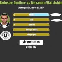 Radoslav Dimitrov vs Alexandru Vlad Achim h2h player stats