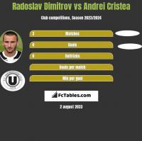 Radoslav Dimitrov vs Andrei Cristea h2h player stats
