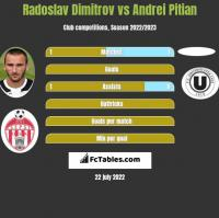 Radoslav Dimitrov vs Andrei Pitian h2h player stats