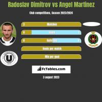 Radoslav Dimitrov vs Angel Martinez h2h player stats