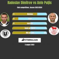 Radoslav Dimitrov vs Ante Puljic h2h player stats