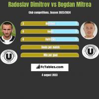 Radoslav Dimitrov vs Bogdan Mitrea h2h player stats