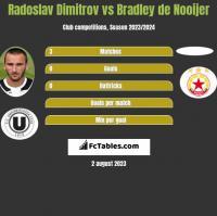 Radoslav Dimitrov vs Bradley de Nooijer h2h player stats