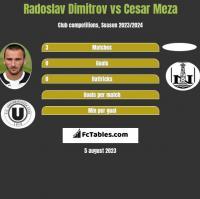 Radoslav Dimitrov vs Cesar Meza h2h player stats
