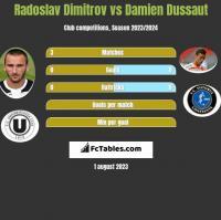 Radoslav Dimitrov vs Damien Dussaut h2h player stats