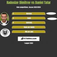 Radoslav Dimitrov vs Daniel Tatar h2h player stats