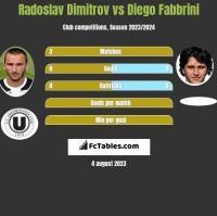 Radoslav Dimitrov vs Diego Fabbrini h2h player stats
