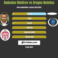 Radoslav Dimitrov vs Dragos Nedelcu h2h player stats