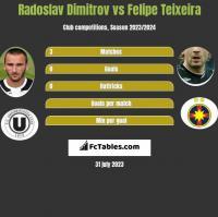 Radoslav Dimitrov vs Felipe Teixeira h2h player stats