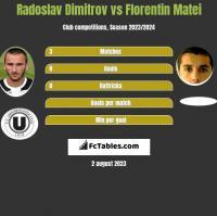 Radoslav Dimitrov vs Florentin Matei h2h player stats
