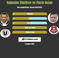 Radoslav Dimitrov vs Florin Bejan h2h player stats