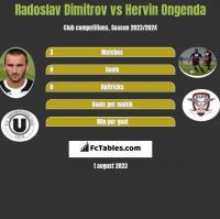 Radoslav Dimitrov vs Hervin Ongenda h2h player stats
