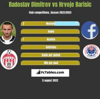 Radoslav Dimitrov vs Hrvoje Barisic h2h player stats