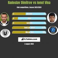 Radoslav Dimitrov vs Ionut Vina h2h player stats