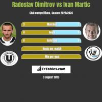 Radoslav Dimitrov vs Ivan Martic h2h player stats