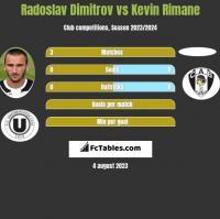 Radoslav Dimitrov vs Kevin Rimane h2h player stats