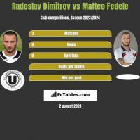 Radoslav Dimitrov vs Matteo Fedele h2h player stats