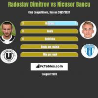 Radoslav Dimitrov vs Nicusor Bancu h2h player stats