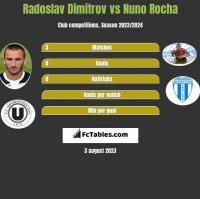 Radoslav Dimitrov vs Nuno Rocha h2h player stats