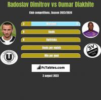 Radoslav Dimitrov vs Oumar Diakhite h2h player stats