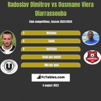 Radoslav Dimitrov vs Ousmane Viera Diarrassouba h2h player stats