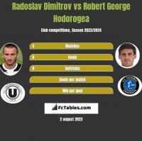 Radoslav Dimitrov vs Robert George Hodorogea h2h player stats