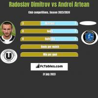 Radoslav Dimitrov vs Andrei Artean h2h player stats