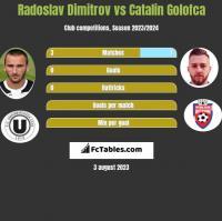 Radoslav Dimitrov vs Catalin Golofca h2h player stats