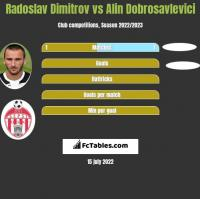 Radoslav Dimitrov vs Alin Dobrosavlevici h2h player stats