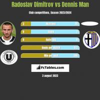 Radoslav Dimitrov vs Dennis Man h2h player stats