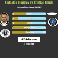 Radoslav Dimitrov vs Cristian Baluta h2h player stats
