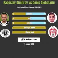 Radoslav Dimitrov vs Denis Ciobotariu h2h player stats