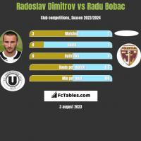 Radoslav Dimitrov vs Radu Bobac h2h player stats