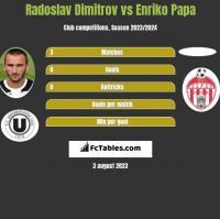 Radoslav Dimitrov vs Enriko Papa h2h player stats