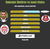 Radoslav Dimitrov vs Ionut Stoica h2h player stats