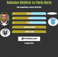 Radoslav Dimitrov vs Florin Borta h2h player stats