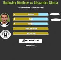 Radoslav Dimitrov vs Alexandru Stoica h2h player stats
