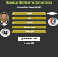 Radoslav Dimitrov vs Daniel Celea h2h player stats