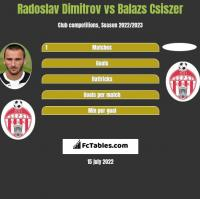 Radoslav Dimitrov vs Balazs Csiszer h2h player stats