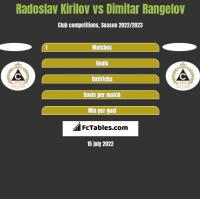 Radoslav Kirilov vs Dimitar Rangelov h2h player stats